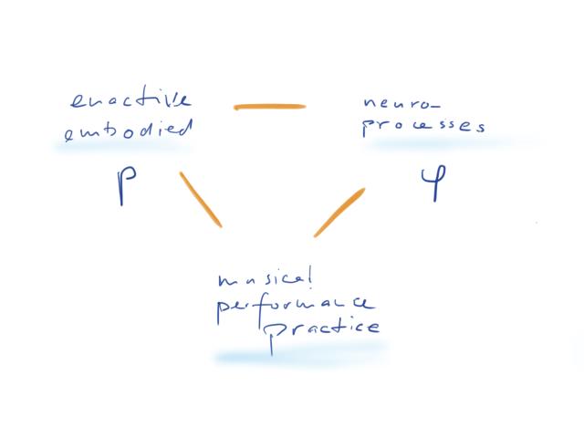 CMMR_presentation_tablet_drawings_topics